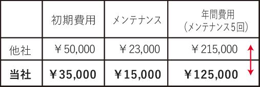 価格の比較の表