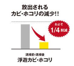 放出されるカビ・ホコリの減少!!およそ1/4削減