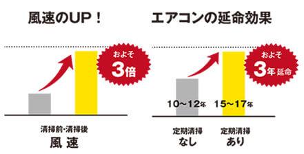 風速のおよそ3倍にUP!エアコnの延命効果およそ3年延命!