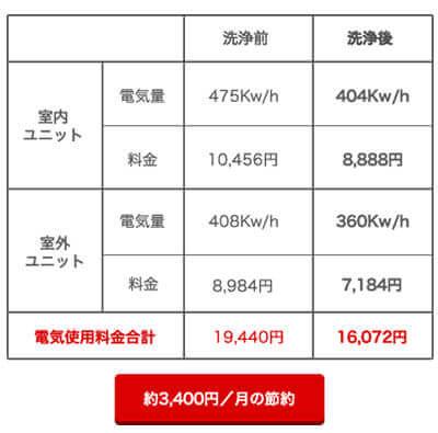 電気使用量料金約3,400円/月の節約